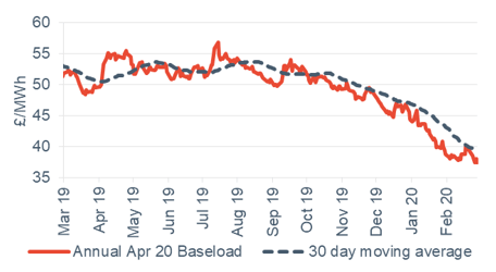 Baseload electricity Annual April contract 28 February 2020