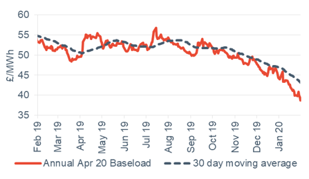 Baseload electricity Annual April contract 31 January 2020