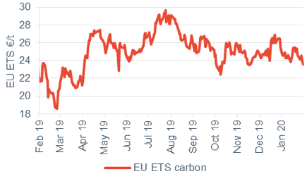 Commodity price movements Carbon 31 January 2020