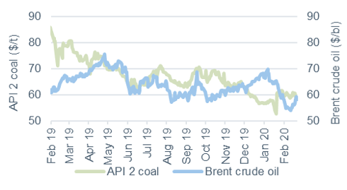 Commodity price movements Oil and coal 21 February 2020