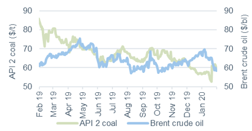 Commodity price movements Oil and coal 31 January 2020