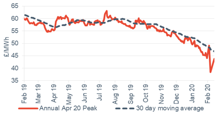 Peak electricity Annual April contract 14 February 2020