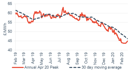 Peak electricity Annual April contract 21 February 2020