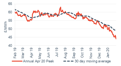 Peak electricity Annual April contract 31 January 2020