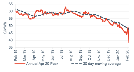 Peak electricity Annual April contract 7 February 2020