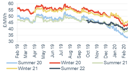 Seasonal power prices Seasonal baseload power contracts 14 February 2020