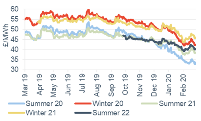 Seasonal power prices Seasonal baseload power contracts 28 February 2020