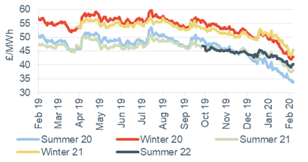 Seasonal power prices Seasonal baseload power contracts 7 February 2020