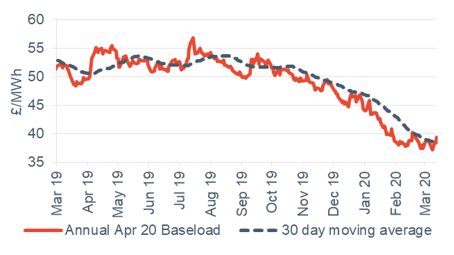 Baseload electricity Annual April contract 13 March 2020