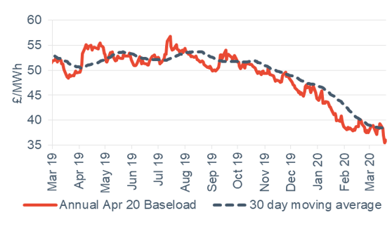 Baseload electricity Annual April contract 20 March 2020
