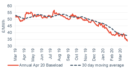 Baseload electricity Annual April contract 27 March 2020
