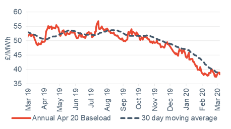 Baseload electricity Annual April contract 6 March 2020