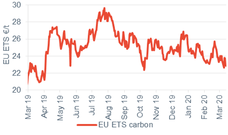 Commodity price movements Carbon 13 March 2020