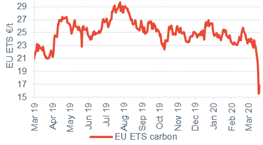 Commodity price movements Coal 20 March 2020