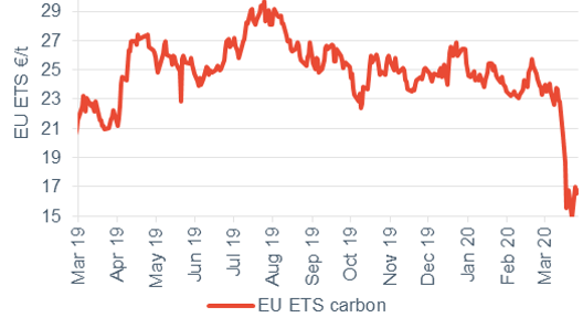 Commodity price movements Carbon 27 March 2020
