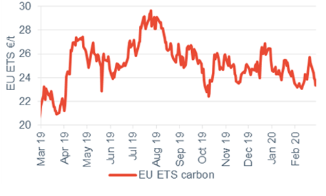 Commodity price movements Carbon 6 March 2020