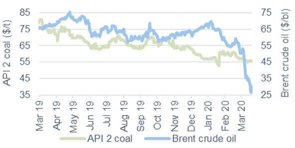 Commodity price movements Oil and Coal 20 March 2020