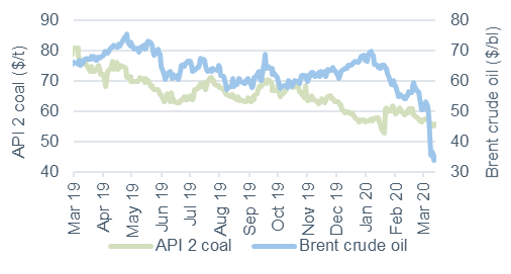 Commodity price movements Oil and Coal 13 March 2020