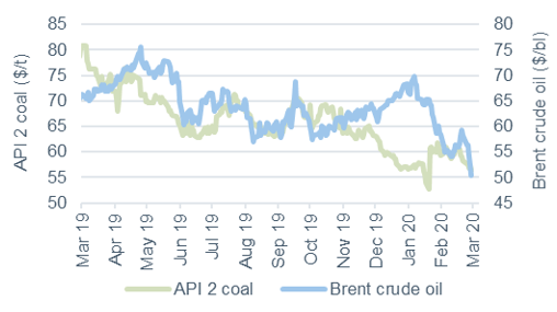 Commodity price movements Oil and Coal 6 March 2020