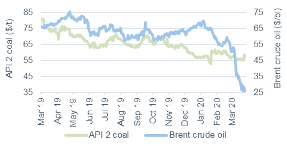 Commodity price movements Oil and coal 27 March 2020