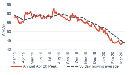 Peak electricity Annual April contract 13 March 2020