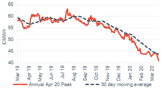 Peak electricity Annual April contract 20 March 2020