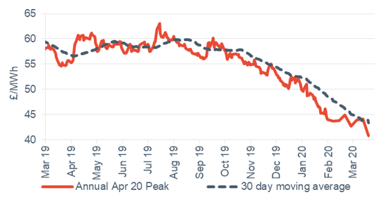 Peak electricity Annual April contract 27 March 2020