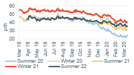 Seasonal power prices Seasonal baseload power contracts 13 March 2020