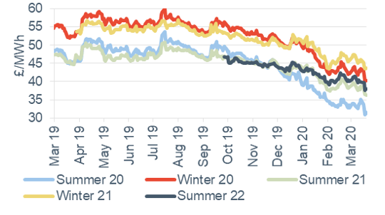 Seasonal power prices Seasonal baseload power contracts 20 March 2020