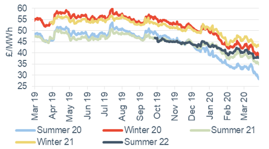 Seasonal power prices Seasonal baseload power contracts 27 March 2020