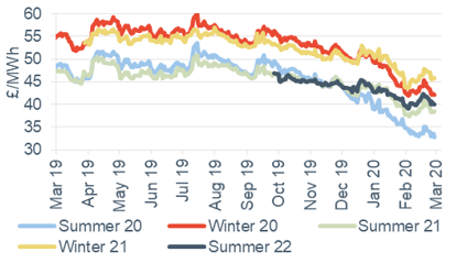 Seasonal power prices Seasonal baseload power contracts 6 March 2020