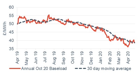 Baseload electricity Annual April contract 24 April 2020