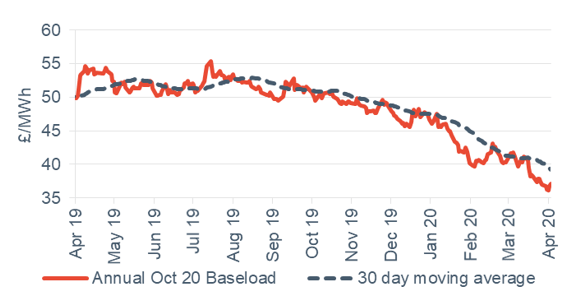 Baseload electricity Annual April contract 3 April 2020