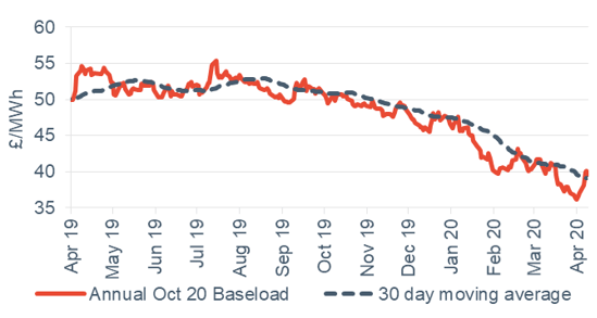 Baseload electricity Annual April contract 9 April 2020