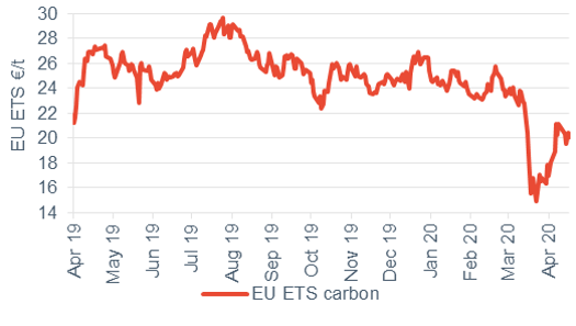 Commodity price movements Carbon 17 April 2020