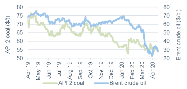 Commodity price movements Oil and coal 17 April 2020