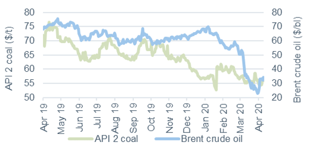 Commodity price movements Oil and coal 9 April 2020
