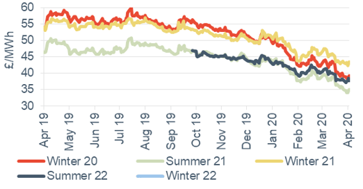 Seasonal power prices Seasonal baseload power contracts 3 April 2020