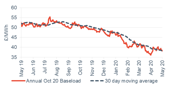 Baseload electricity Annual April contract 1 May 2020