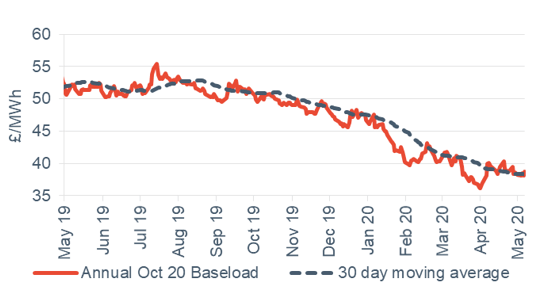 Baseload electricity Annual October contract 11 May 2020