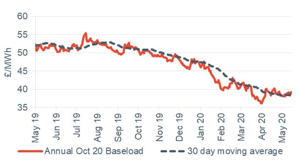 Baseload electricity Annual October contract 15 May 2020