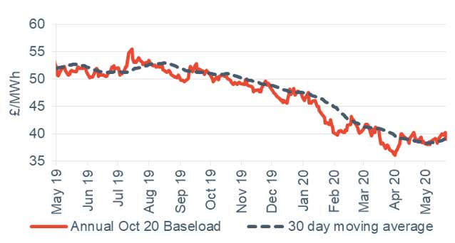 Baseload electricity Annual October contract 22 May 2020
