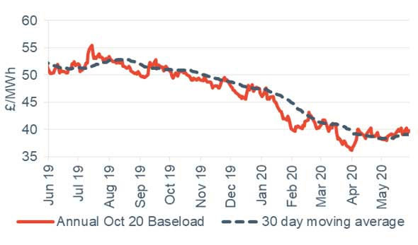 Baseload electricity Annual October contract 29 May 2020