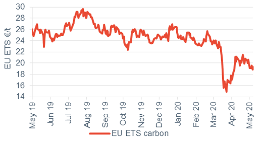 Commodity price movements Carbon 11 May 2020