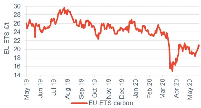 Commodity price movements Carbon 22 May 2020
