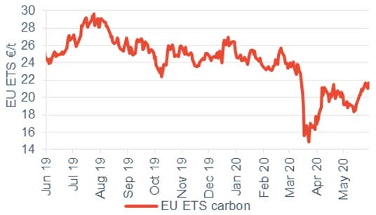 Commodity price movements Carbon 29 May 2020