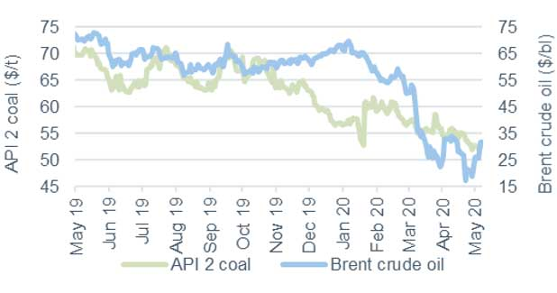 Commodity price movements Oil and Coal 15 May 2020