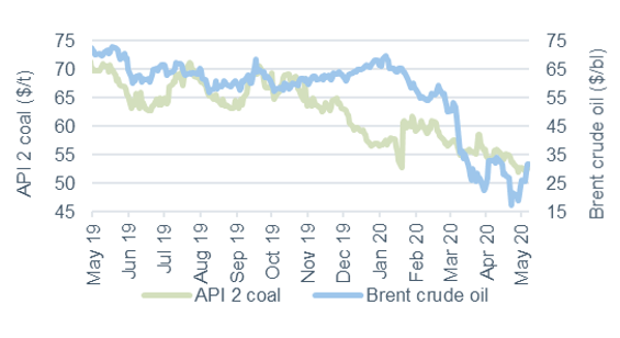 Commodity price movements Oil and coal 11 May 2020