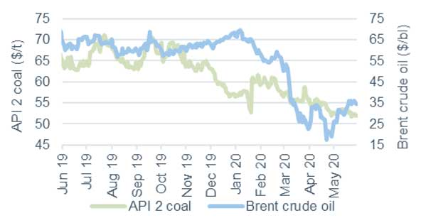 Commodity price movements Oil and coal 29 May 2020