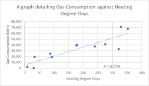 Graph showing Gas Consumption against Heating Degree Days